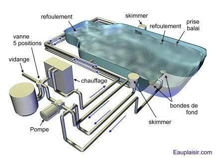 Les éléments clés d?une piscine   La piscine de Caro