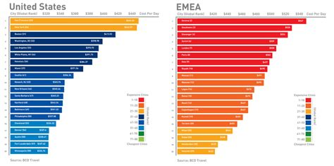 Cheapest Cost Of Living States by Business Travel Costs Around The World New Map Amp Graphs