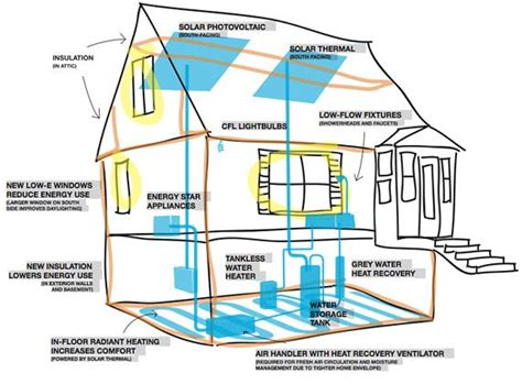 energy efficient house plans 27 best green house design ideas images on pinterest green house design