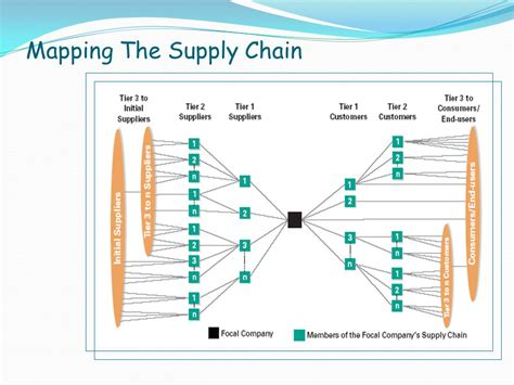Mapping The Supply Chain Mkt 421 Homework Help Supply Chain Map Template