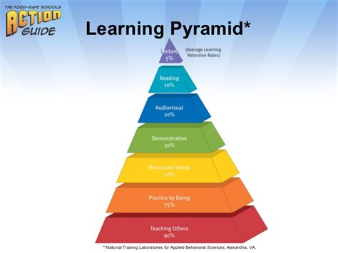Effective Stategi effective teaching strategies