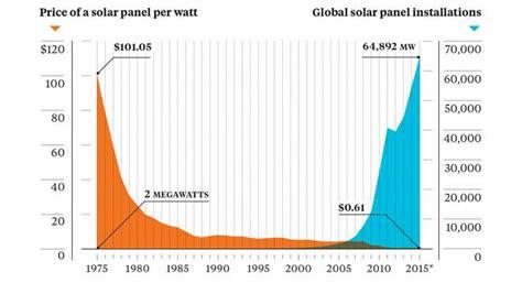 price of a solar cell energ 237 a solar y su futuro rompedor en 5 im 225 genes