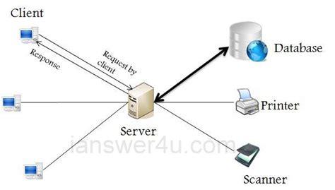 server topology diagram client server network architecture i answer 4 u