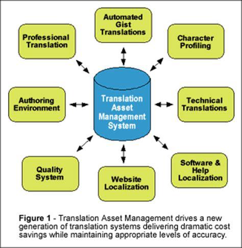 asset management workflow translation asset management