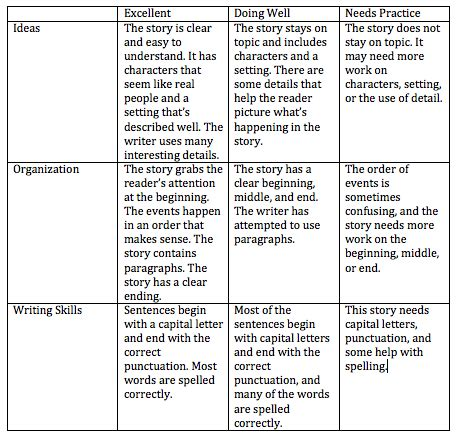 sle essay for elementary students essay sles for elementary students 28 images synthesis