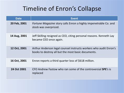 Collapse Of Enron Essay by Study The Enron Saga Business Ethics Mfawriting515 Web Fc2