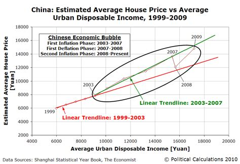 political calculations the economic in china