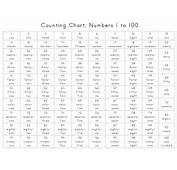 Photos Of Numbers From 1 To 100  Number Chart English