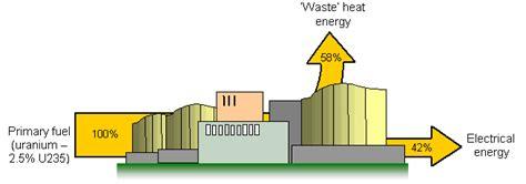 nuclear energy sankey diagram schoolphysics welcome