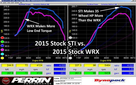 2015 Sti Hp by 2015 Sti And Wrx Dyno Time Perrin Performance