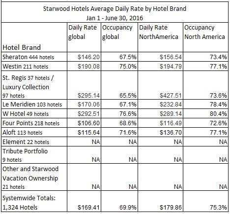 normal hotel room size marriott and starwood 2016 room rates and hotel brand size loyalty traveler