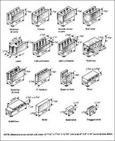 concrete block sizes concrete masonry unit sizes