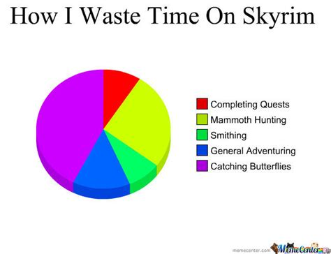 another pie chart mother of god by sleepy anonymous