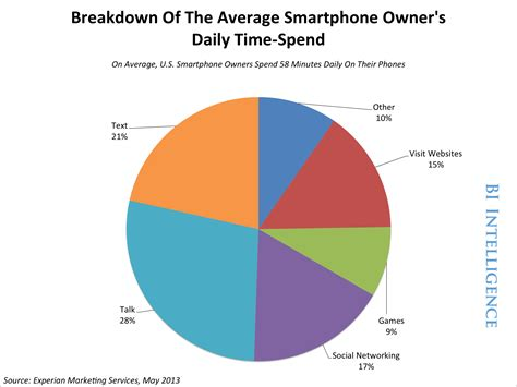 How Many Search On Each Day How Much Time Do We Really Spend On Our Smartphones Every