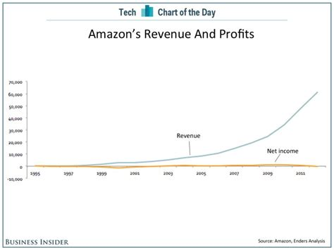 amazon yearly revenue chart of the day a long view of amazon s profits