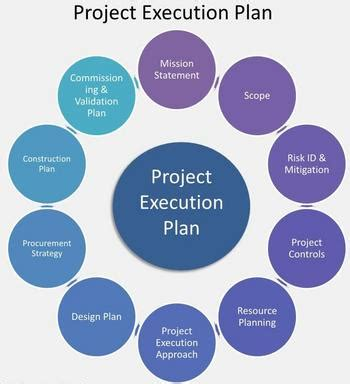 Construction Methodology For A Construction Project Plan Method Statement Hq Project Execution Plan Template