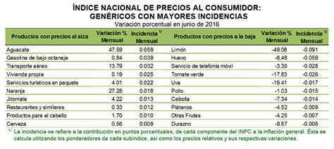 indice nacional de precios del consumidor 2016 indice nacional de precios al consumidor 2016 tabla de
