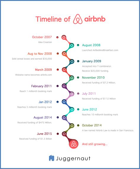 airbnb story the airbnb founder story from selling cereals to a 25b