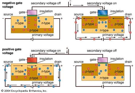 metal oxide semiconductor resistor metal oxide semiconductor resistor 28 images fig 5 10 the variation of the drain saturation