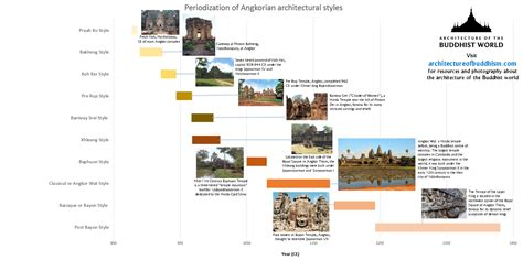 architectual styles periodization of angkorian architectural styles