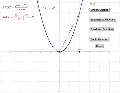 average rate exploring average rate of change of a function geogebra