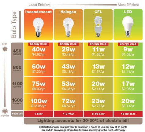 Compare Led Light Bulbs To Incandescent Image Gallery Led Light Bulb Equivalent