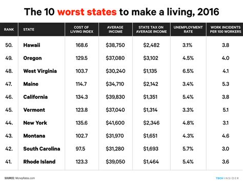 the best and worst states to make a living business insider best worst states to make a living in 2016 business insider