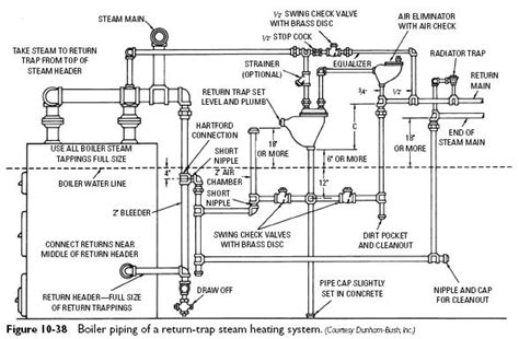 conclusion layout and piping of the steam power plant system boiler return traps industrial corner engineering