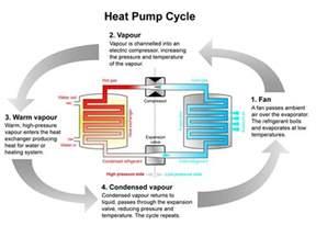how do air source heat pumps work greenmatch