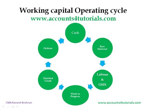 working capital diagram working capital management info capital requirement
