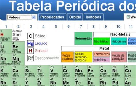 como decorar a tabela periodica mais rapido tabela peri 243 dica em s 237 ntese p 225 gina 3