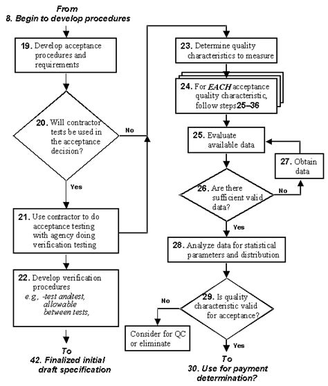 research process flowchart development flow chart pictures to pin on page 5