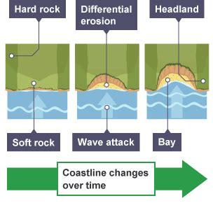 headland and bay diagram bitesize national 5 geography coastlines of
