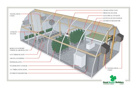 greenhouse floor plans shed truss diagram shed get free image about wiring diagram