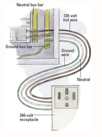 240v house wiring wiring a grounded receptacle wiring free engine image for user manual download
