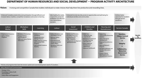 district professional development plan template archived human resources and social development canada 1 4