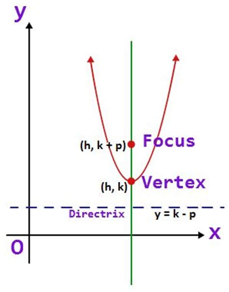 how to solve conic sections solving parabolas geometry help pinterest