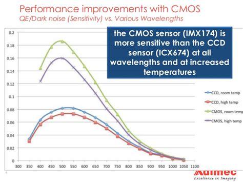 is cmos better than ccd 2015 ccd versus cmos update