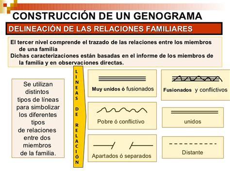 cmo son las relaciones de pareja desde la perspectiva el genograma familiograma