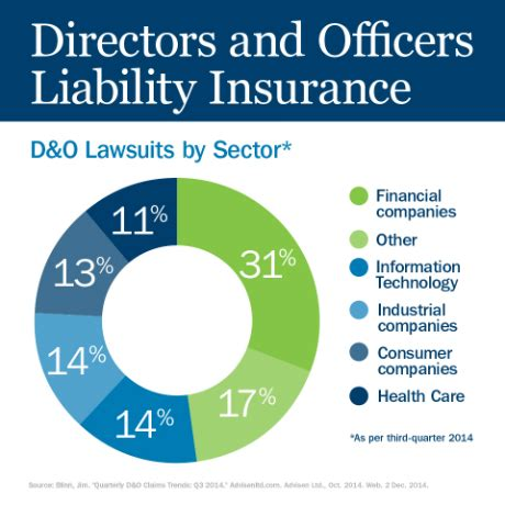 Directors And Officers Insurance For Non Profit Organizations by D O Insurance Ameriprise Auto Home Insurance