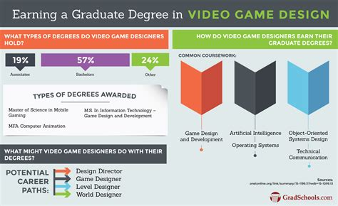 game design degree online game design masters degrees and programs