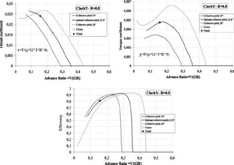 boat propeller thrust equation calculate thrust of brushless motor impremedia net
