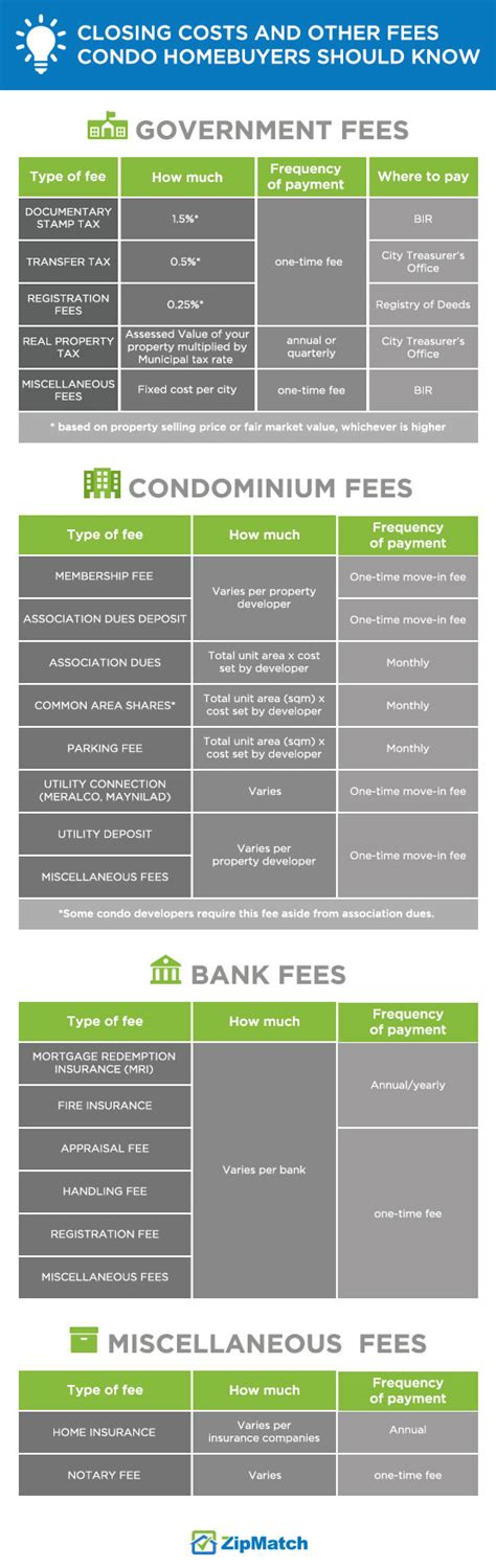 other fees when buying a house closing costs every homebuyer should know zipmatch