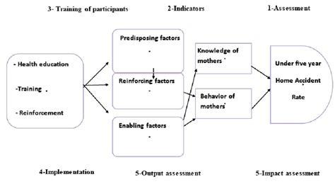 precede proceed model template precede proceed model template images template design ideas