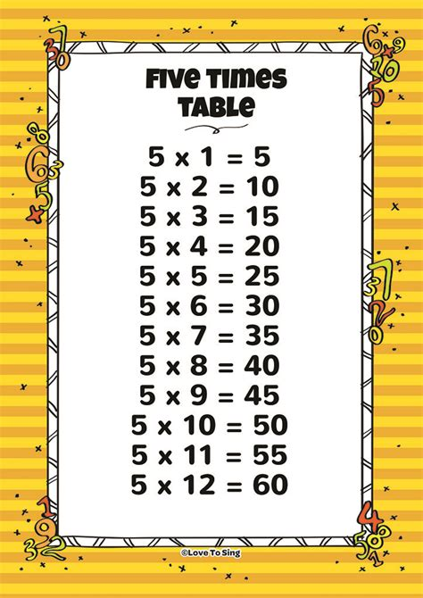 five times table five times table and random test song with