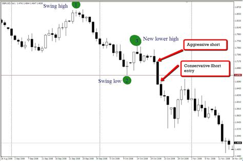 position pattern rule forex pattern day trading forex margin accounts explained
