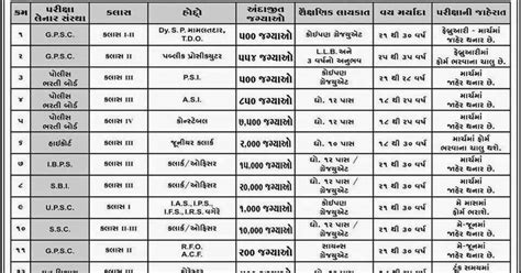 Government For Mba In Gujarat by Ojas Government Gujarat Upcoming Recruitment At Ojas