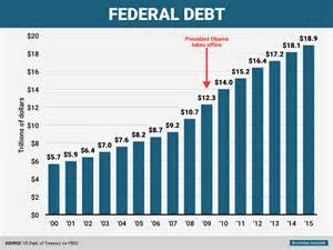 National Debt When Clinton Left Office by Claims Muslims Worldwide Were Going After 9 11