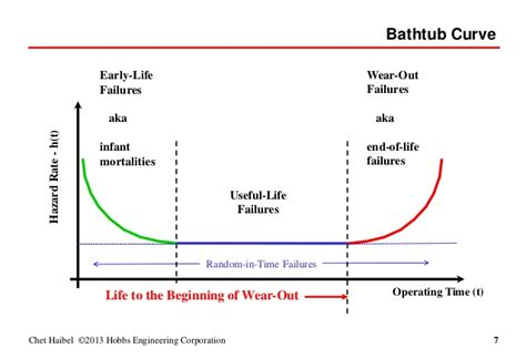 reliability bathtub curve reliability math and the exponential distribution