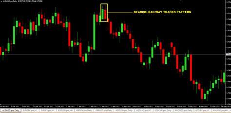 candlestick pattern tracker railway tracks pattern forex trading strategy